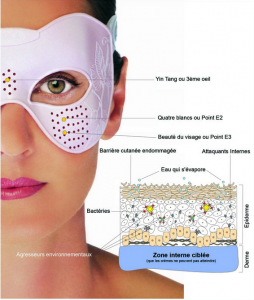 Masque acupression